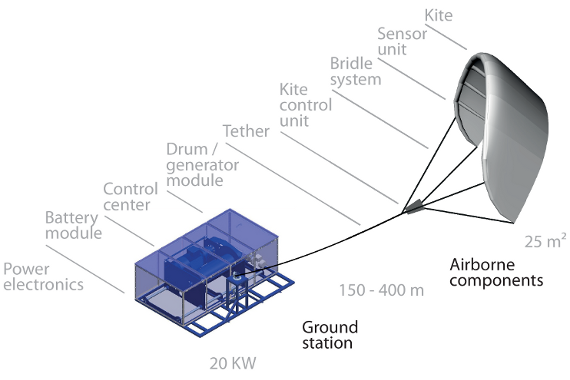 Components of the kite power system